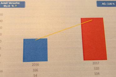 Kriminalstatistik 2017: Weitaus weniger Wohnungseinbrüche in Schwerte